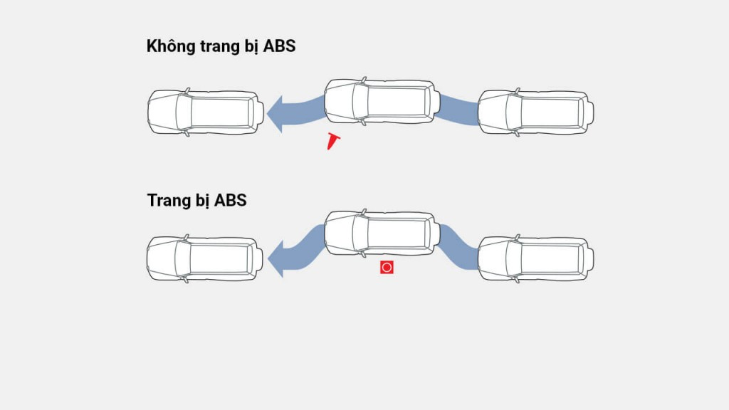 he-thong-phanh-abs-ebd-ba
