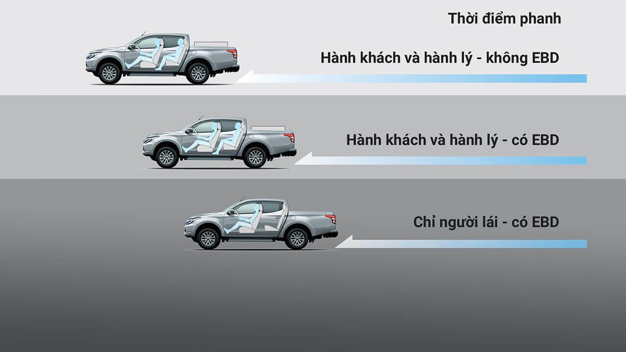 he-thong-phanh-abs-ebd